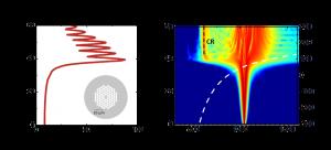 Topical Review - Progress in Cherenkov femtosecond fiber lasers