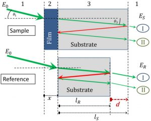 Accurate terahertz spectroscopy of supported thin films by precise substrate thickness correction