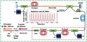 All-fiber femtosecond Cherenkov radiation source