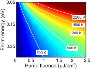 Competing ultrafast energy relaxation pathways in photoexcited graphene