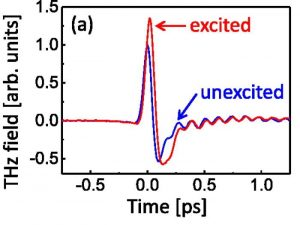 Femtosecond-timescale buildup of electron mobility in GaAs observed via ultrabroadband transient terahertz spectroscopy