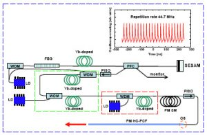 Monolithic all-PM femtosecond Yb-fiber laser stabilized with a narrow-band fiber Bragg grating and pulse-compressed in a hollow-core photonic crystal fiber