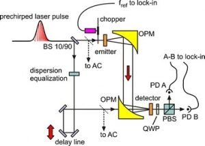 Optimized optical rectification and electro-optic sampling in ZnTe crystals with chirped femtosecond laser pulse