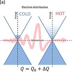 Perspective on terahertz spectroscopy of graphene