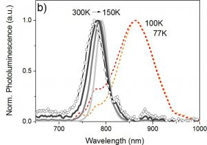 Phonon-electron scattering limits free charge mobility in methylammonium lead iodide perovskites
