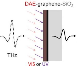 Photoswitchable micro-supercapacitor based on a diarylethene-graphene composite film