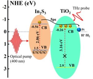 Probing the charge separation process on In2S3/Pt-TiO2 nanocomposites for boosted visible-light photocatalytic hydrogen production