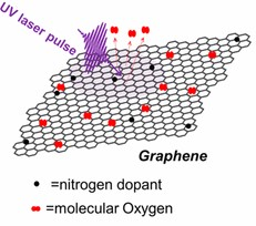 Reversible photochemical control of doping levels in supported graphene