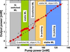 Self-stabilization of a mode-locked femtosecond fiber laser using a photonic bandgap fiber