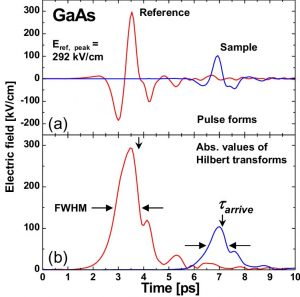 Semiconductor saturable absorbers for ultrafast terahertz signals