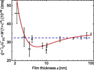 Thickness-dependent electron momentum relaxation times in iron films