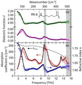 Ultra-broadband THz time-domain spectroscopy of common polymers using THz air photonics