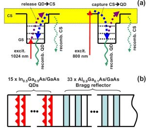 Ultrafast release and capture of carriers in InGaAs/GaAs quantum dots observed by time-resolved terahertz spectroscopy