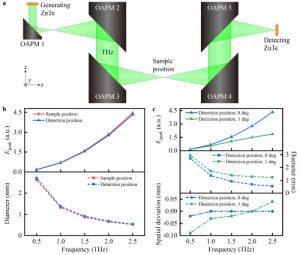 Rigorous signal reconstruction in terahertz emission spectroscopy